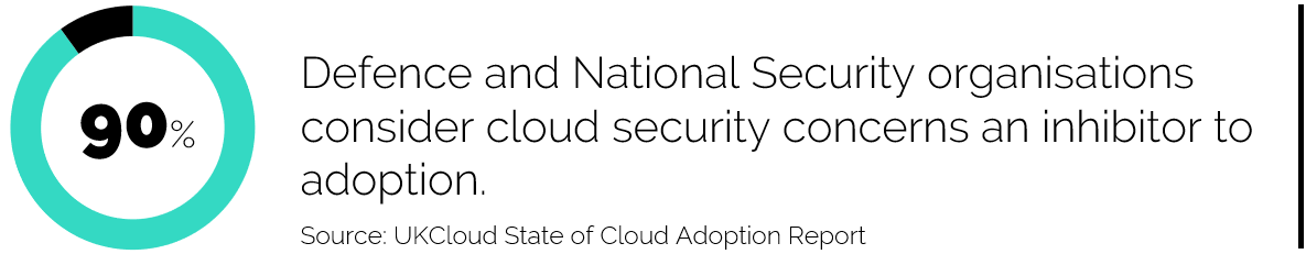 90% Defence and National Security organisations consider cloud security concerns an inhibitor to adoption.