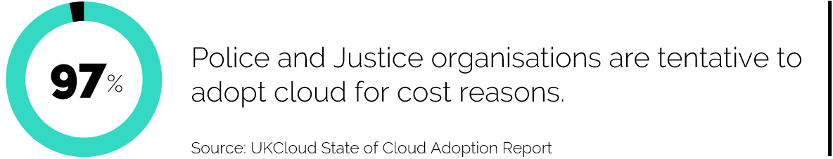 97% Police and Justice organisations are tentative to adopt cloud for cost reasons.