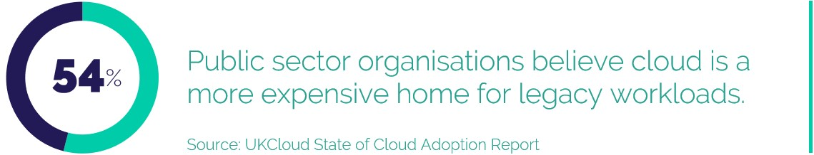 54% Public sector organisations believe cloud is a more expensive home for legacy workloads.