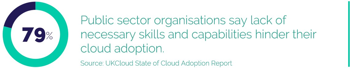79% Public sector organisations say lack of necessary skills and capabilities hinder their cloud adoption.