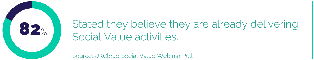 82% Stated they believe they are already delivering Social Value activities.