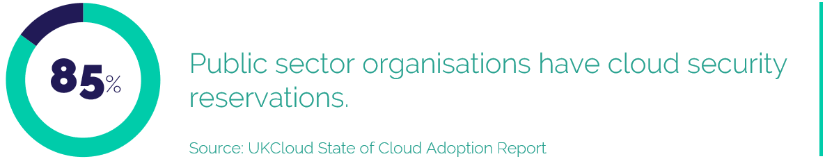 85% Public sector organisations have cloud security reservations.