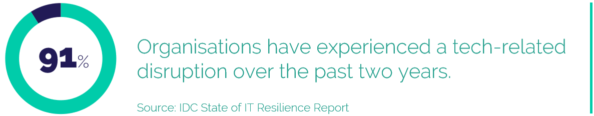 91% Organisations have experienced a tech-related disruption over the past two years.