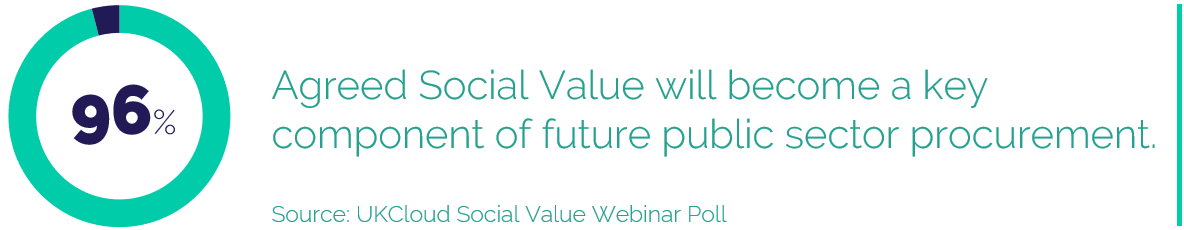 96% Agreed Social Value will become a key component of future public sector procurement.