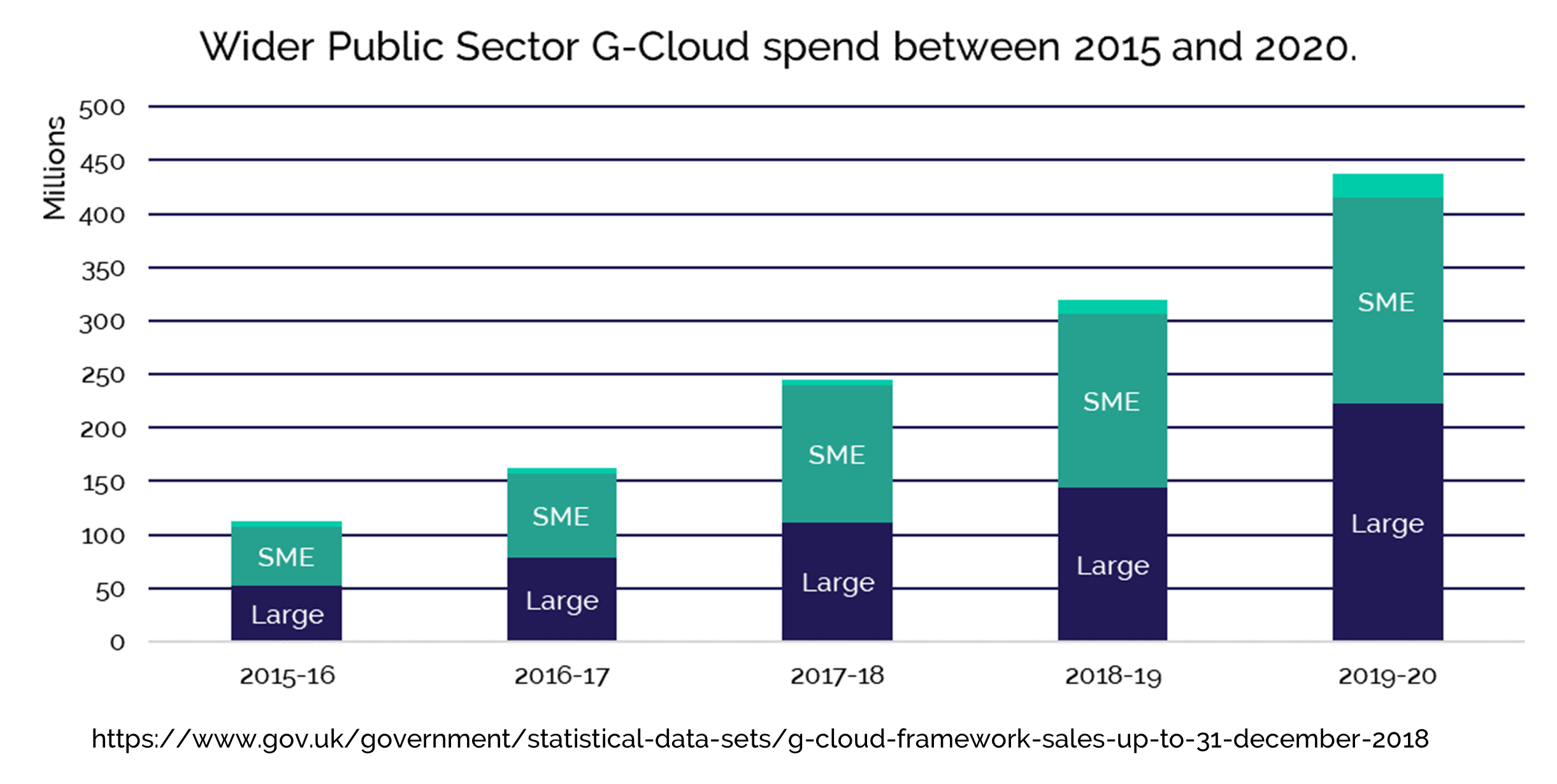 Public sector (not including Central Government departments) G-Cloud spend between 2015 and 2020.