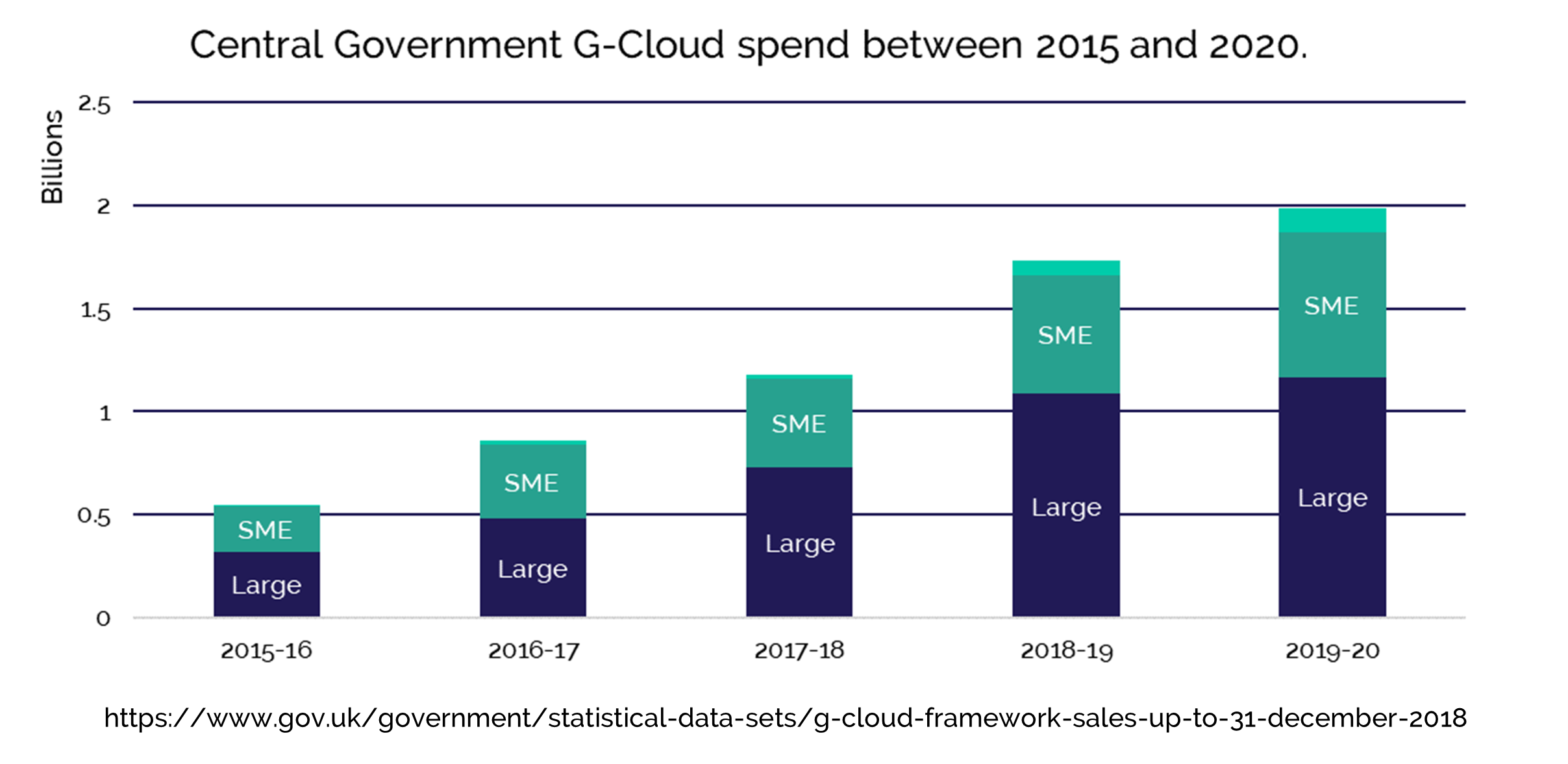 Central Government G-Cloud spend between 2015 and 2020.
