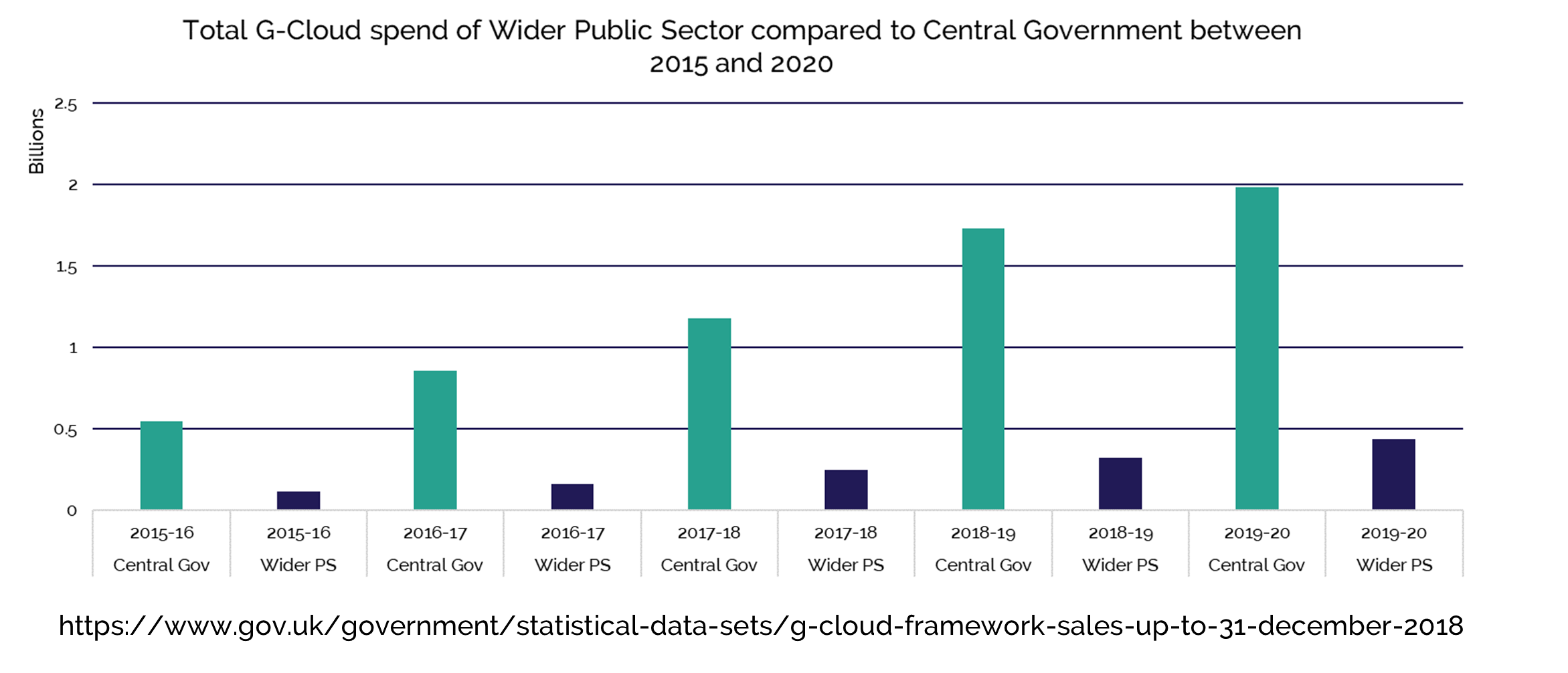 Total G-Cloud spend of wider public sector compared to central government between 2015 and 2020.