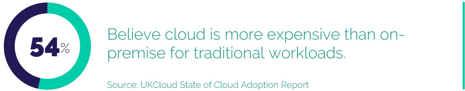 54% Believe cloud is more expensive than on-premise for traditional workloads.