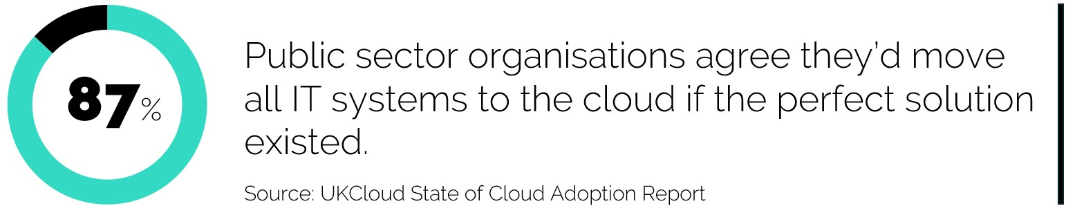 87% Public sector organisations agree they'd move all IT systems to the cloud if the perfect solution existed.