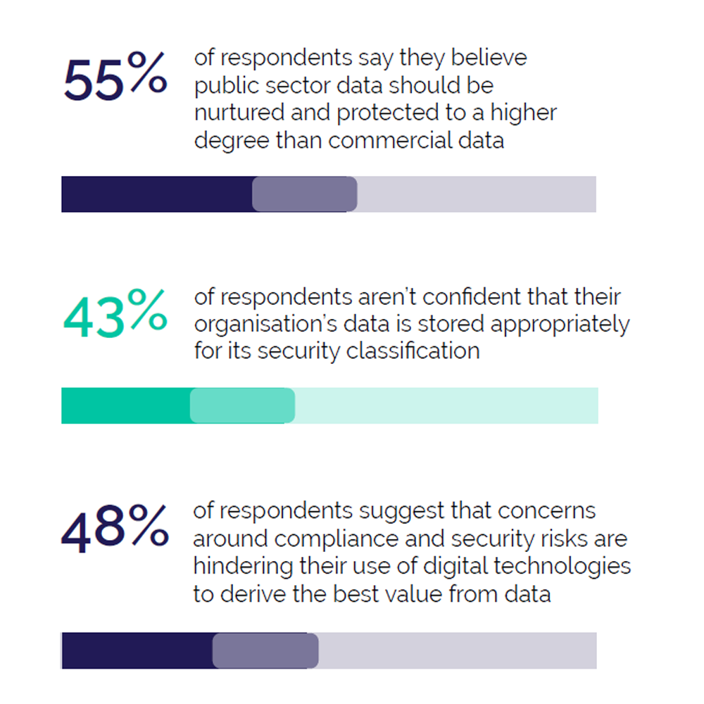 Three stats taken from the state of digital and data report