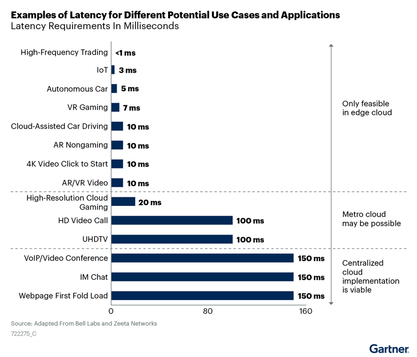 Gartner graph showing examples of latency for different potential use cases and applications of Edge Cloud.