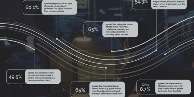 Infographic Preview: The State of Digital and Data