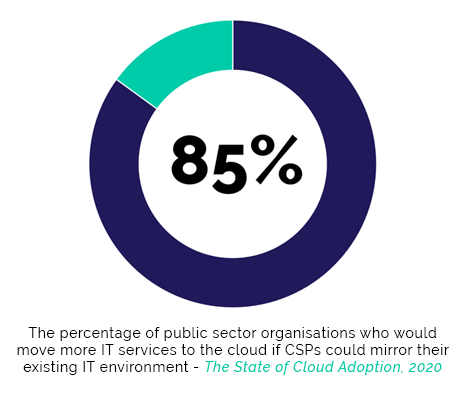 85% of public sector organisations would move more IT services to the cloud is CSPs could mirror their existing IT landscape