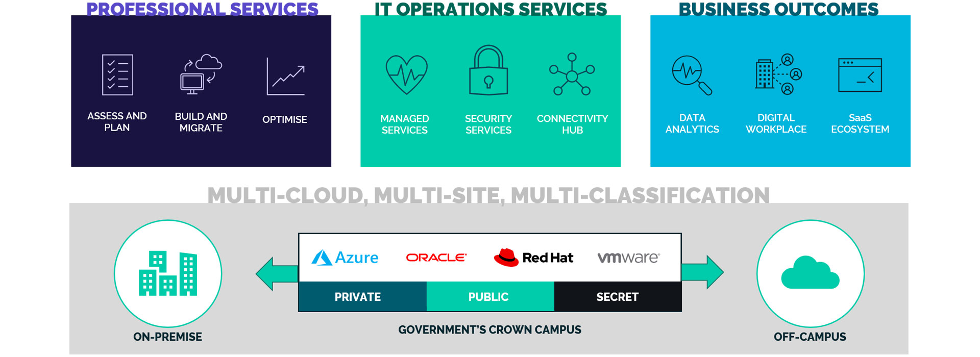 A diagram showing a top-level overview of UKCloud's Services and Platform Capability