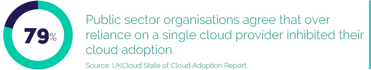 79% Public sector organisations agree that over reliance on a single cloud provider inhibited their cloud adoption.