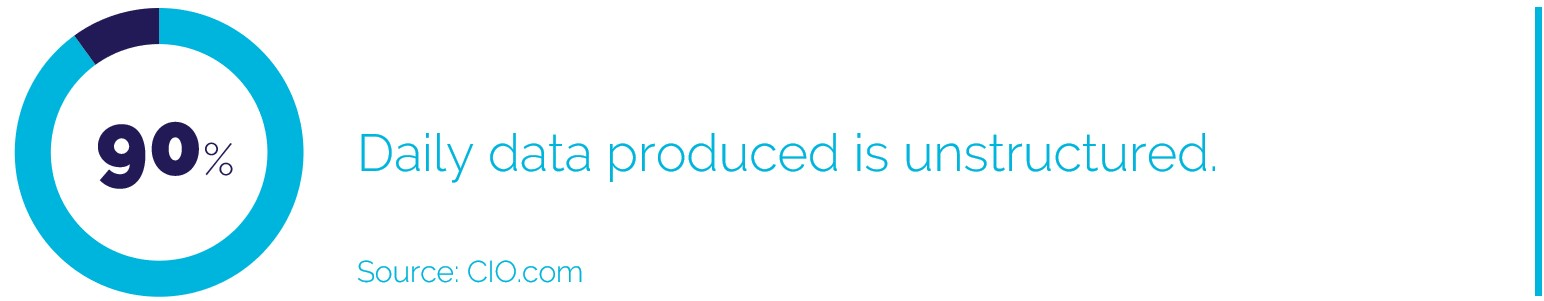 90% ofDaily data produced is unstructured.
