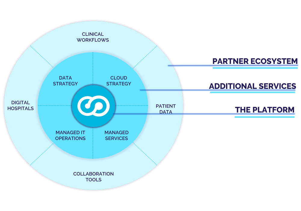 An overview of the health cloud ecosystem