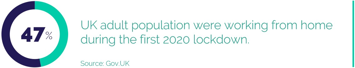 47% UK adult population were working from home during the first 2020 lockdown.