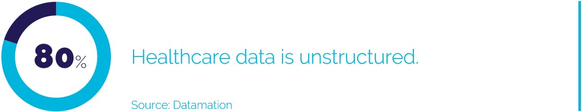 80% of Healthcare Data is Unstructured