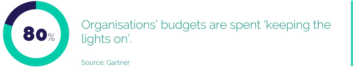 80% of organisations' budgets are spent keeping the lights on