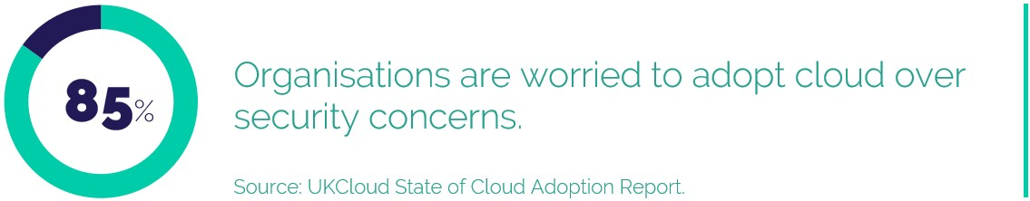 85% Organisations are worried to adopt cloud over security concerns.