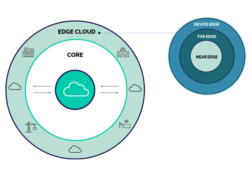 A diagram which shows the relationship between core cloud functions and the edge