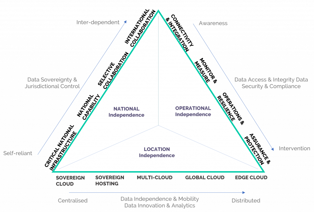A diagram that explains that data sovereignty needs to be looked at through multiple lenses, including national, operational and location independence